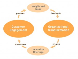 Customer Engagement and Organizational Transformation