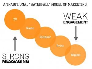 "Traditional ""Waterfall"" Marketing"